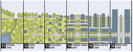 Diagram: The Rural-to-Urban Transect.
